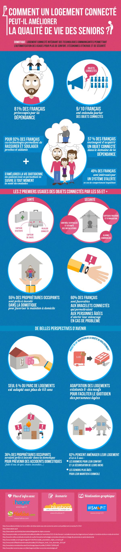 [Infographie] : Comment un logement connecté peut-il améliorer la qualité de vie des seniors ?
