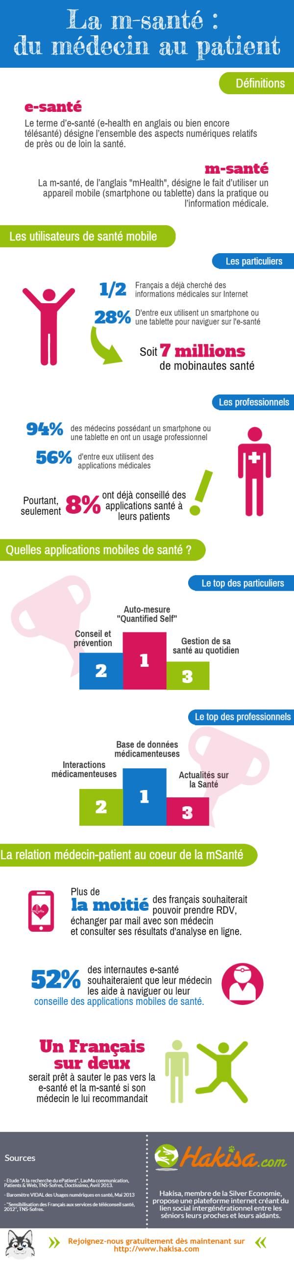 infographie m-santé
