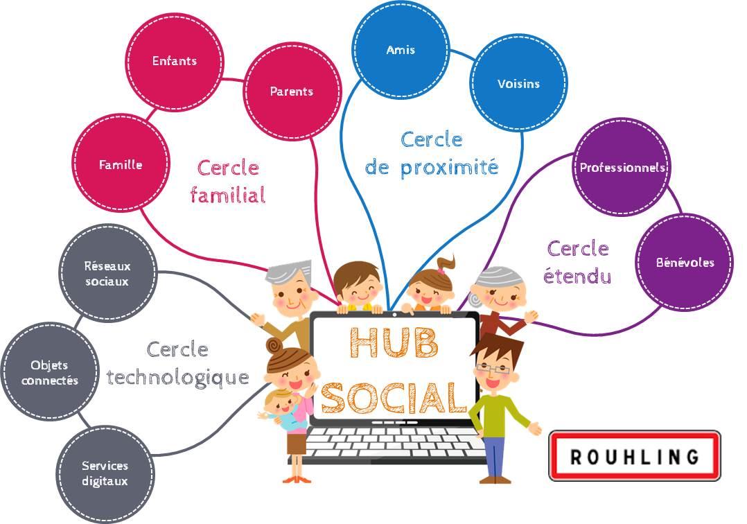 Hub social en Moselle à Rouhling