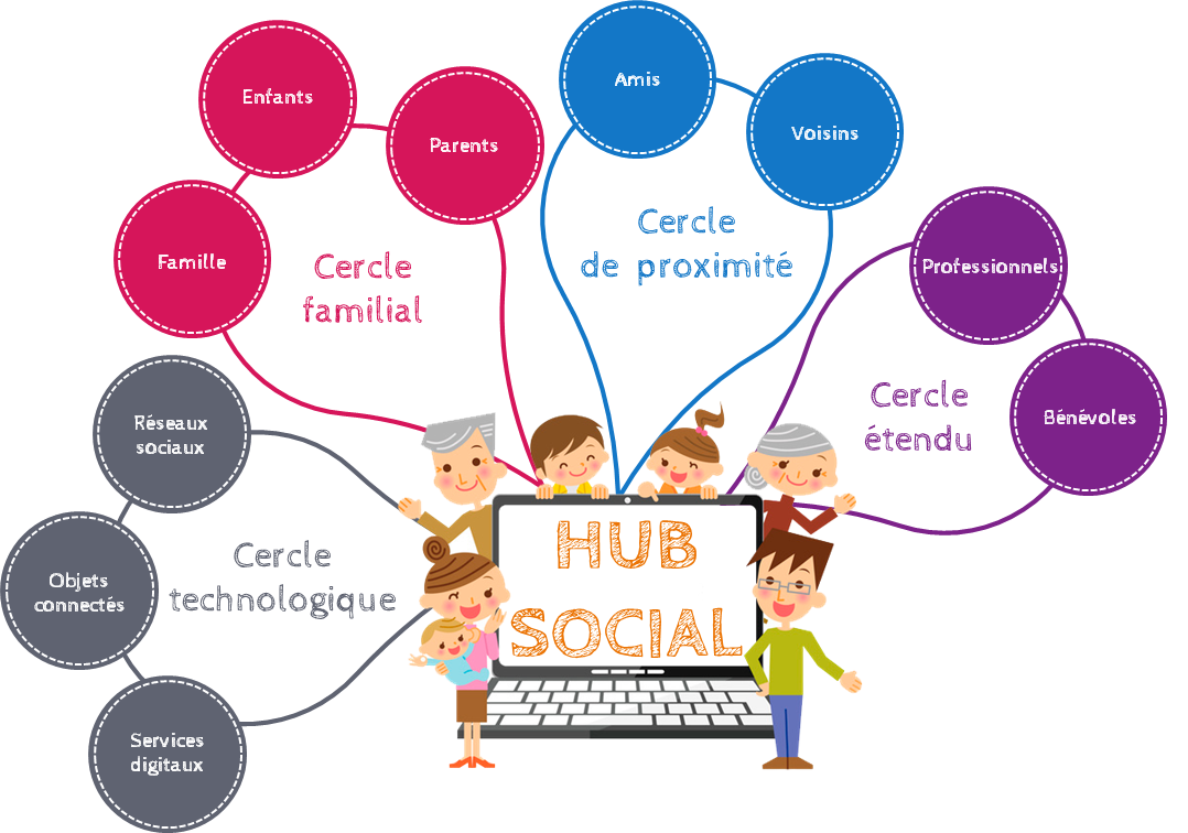 hub social
