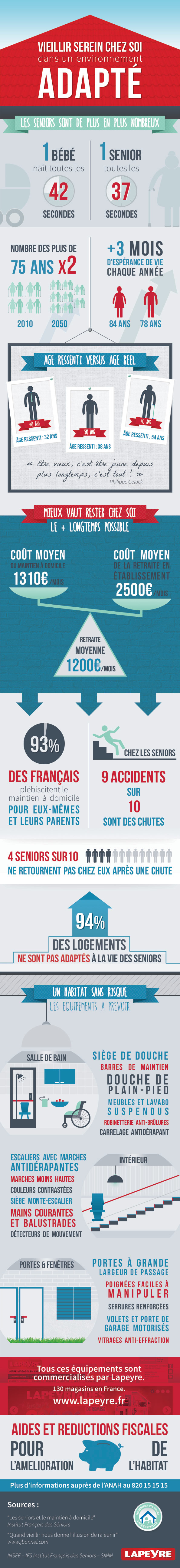 infographie lapeyre