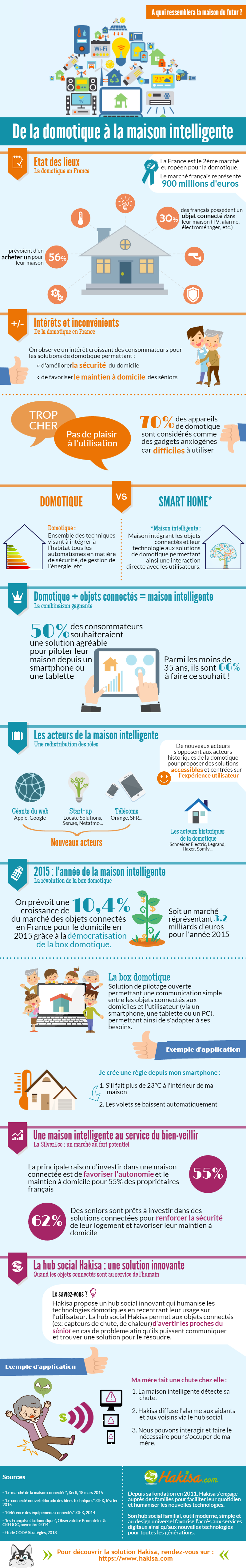 Infographie de la domotique la maison intelligente - Les maisons intelligentes ...