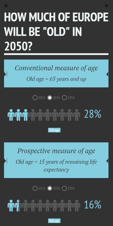 Infographie calculant l'âge de la vieillesse en Europe