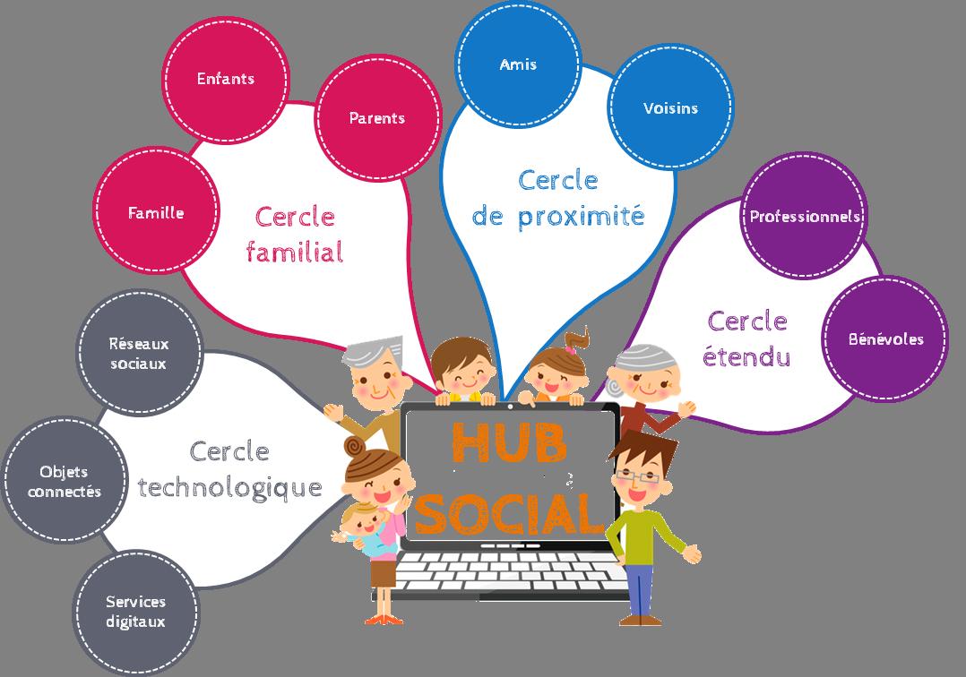 Le hub social Hakisa réunie les 4 cercles relationnelles de la vie quotidienne dans un même espace digital