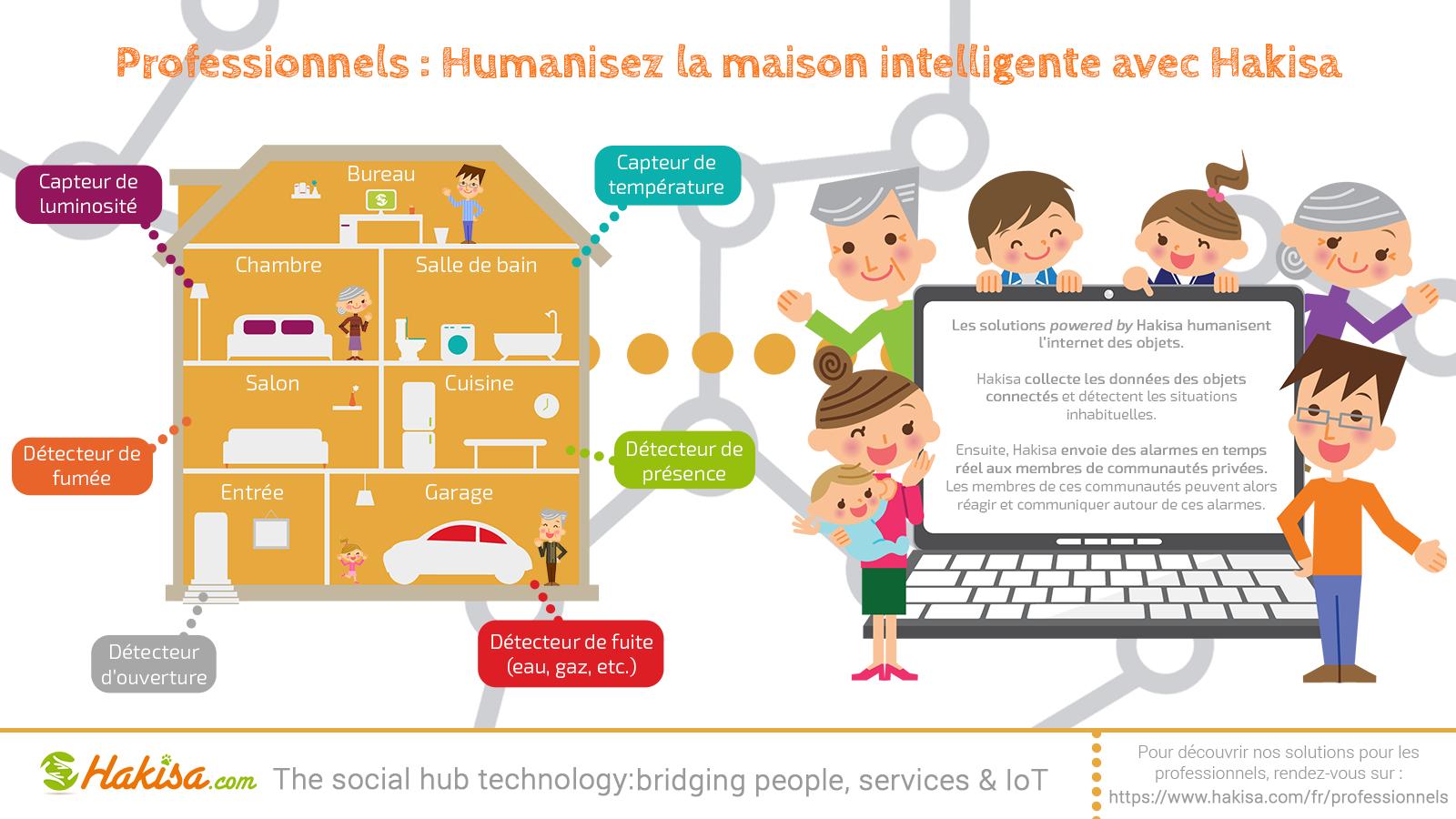 Infographie : l'innovation Hakisa humanise l'internet des objets