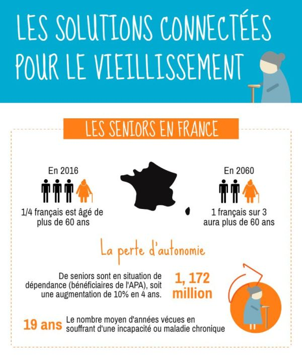 Aperçu de l'infographie sur les solutions connectées pour le vieillissement de la population