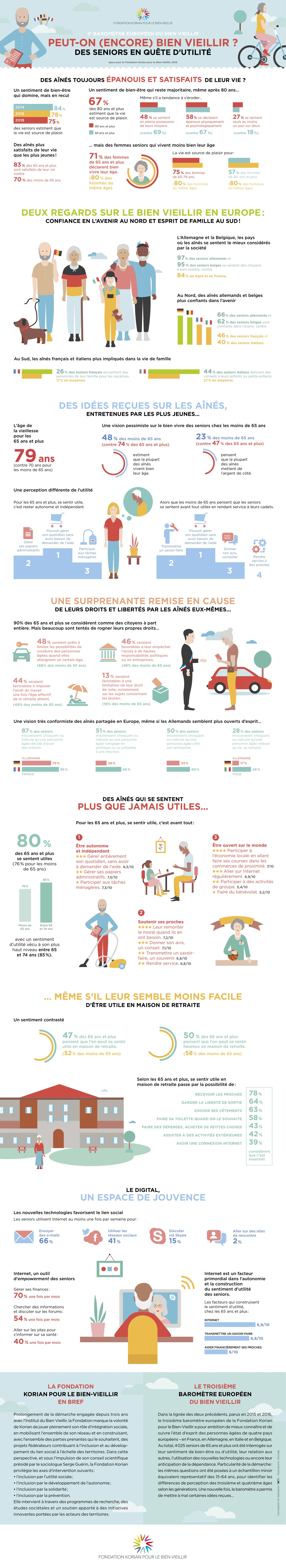 Infographie réalisée par la Fondation Korian sur le bien vieillir en Europe