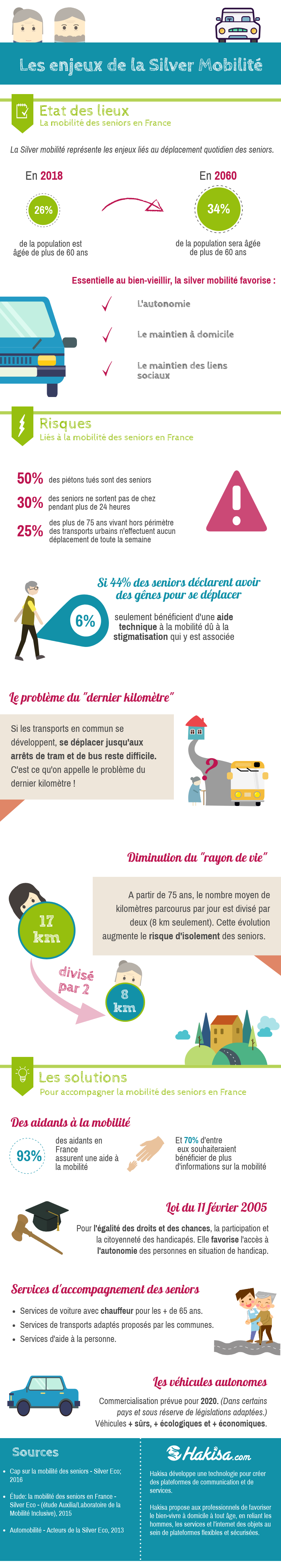 Infographie Silver Mobilite FINALE