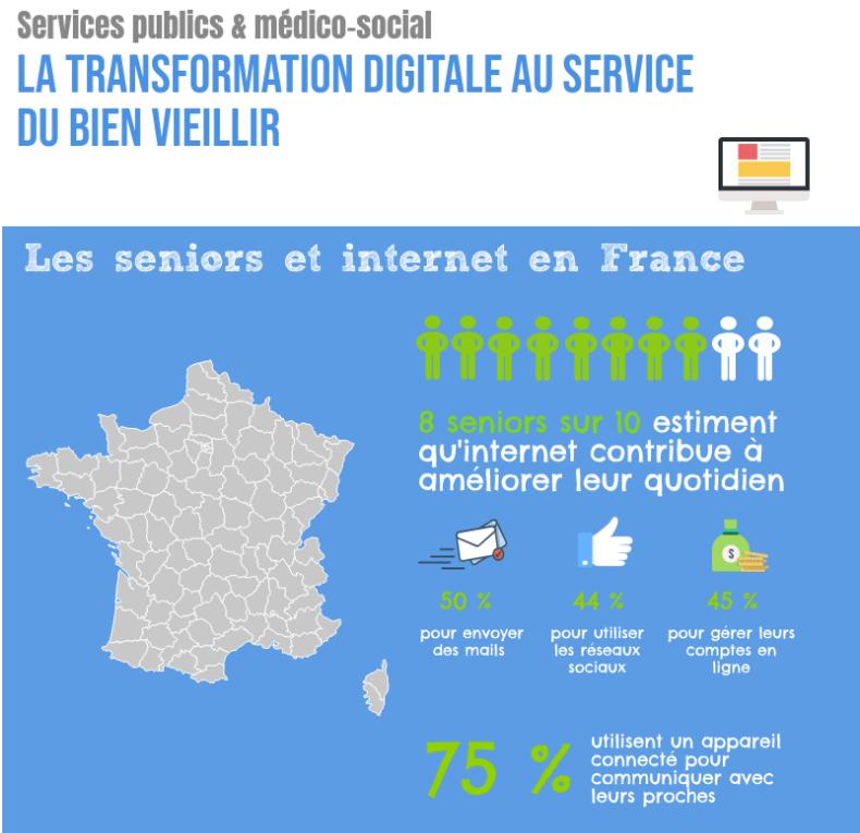 Extrait de l'infographie sur la transformation digitale dans le médico-social